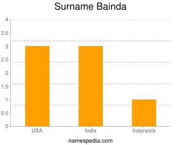 Surname Bainda