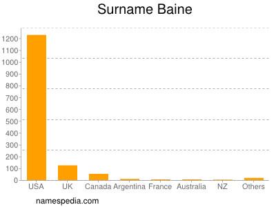Surname Baine