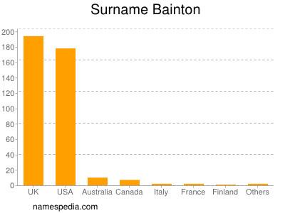 Familiennamen Bainton