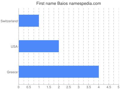 Given name Baios