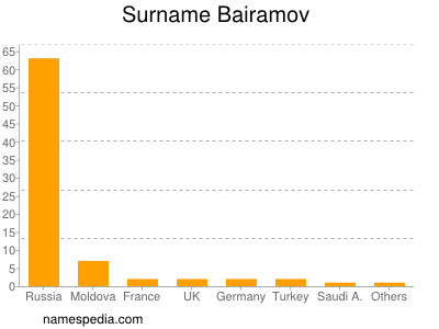 Surname Bairamov