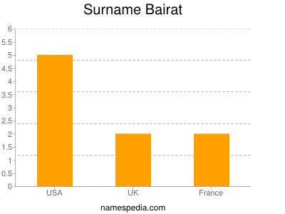 Surname Bairat