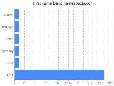 Given name Bairo
