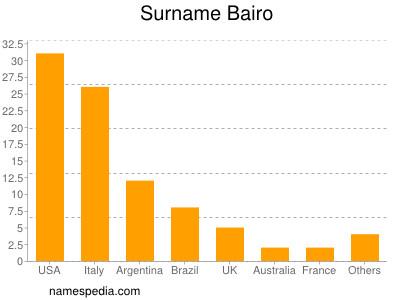 Surname Bairo