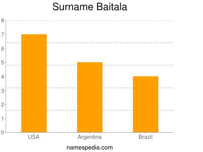 Surname Baitala