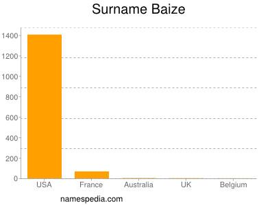 Surname Baize