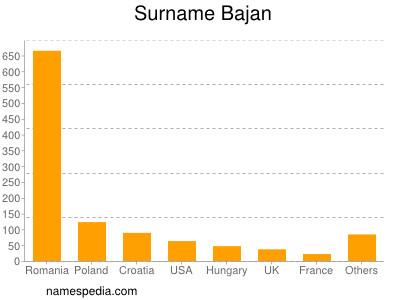 Surname Bajan