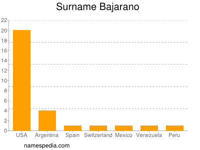 Surname Bajarano