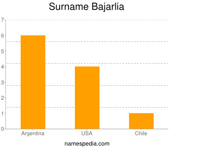 Surname Bajarlia