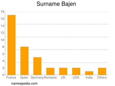 Surname Bajen