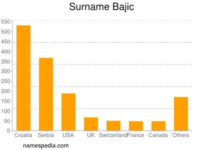 Surname Bajic