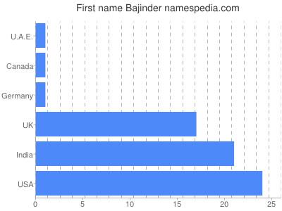 Given name Bajinder