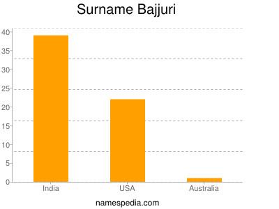Surname Bajjuri