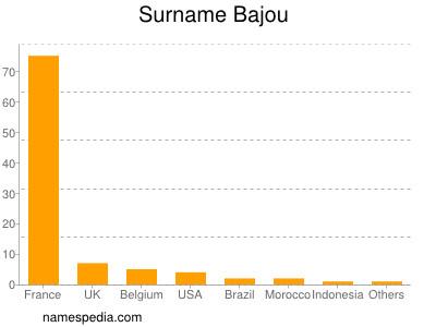 Surname Bajou