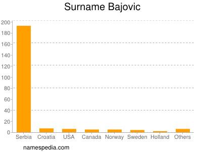 Surname Bajovic