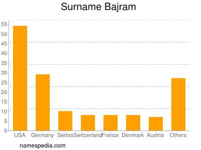 Surname Bajram