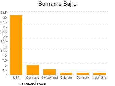 Surname Bajro