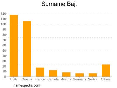 Surname Bajt