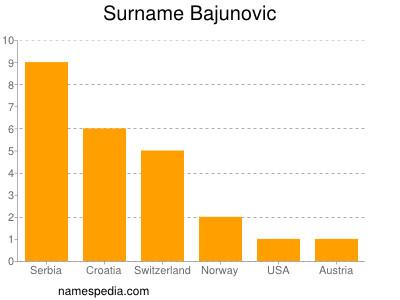 Familiennamen Bajunovic