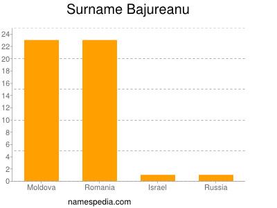 Surname Bajureanu