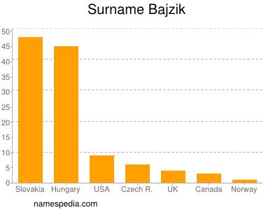 Surname Bajzik