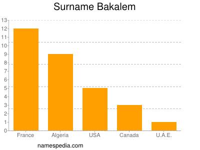 Surname Bakalem