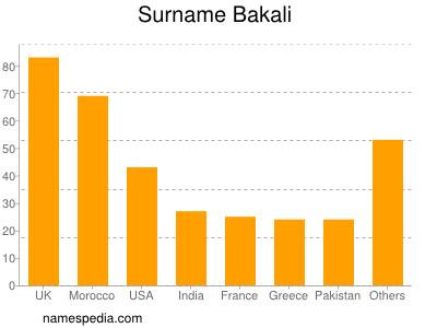 Surname Bakali