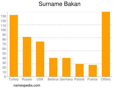 Surname Bakan