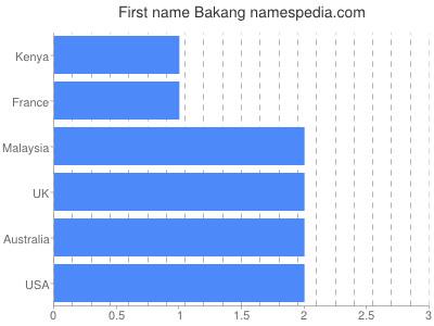 Given name Bakang