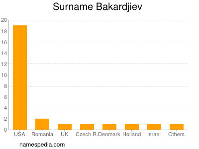 Surname Bakardjiev