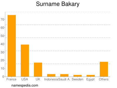 nom Bakary