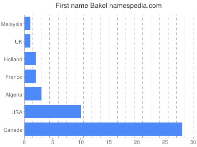 Given name Bakel