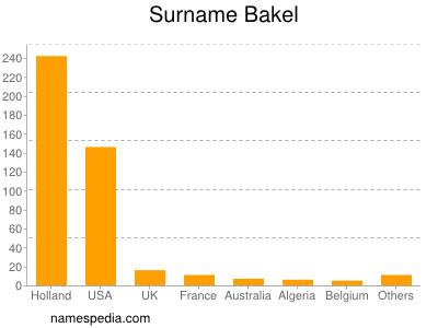 Surname Bakel