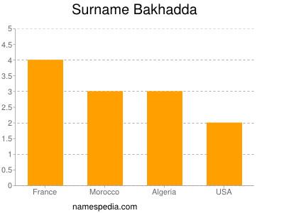 Familiennamen Bakhadda