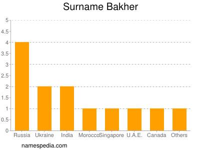 Familiennamen Bakher