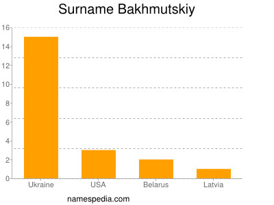 Surname Bakhmutskiy