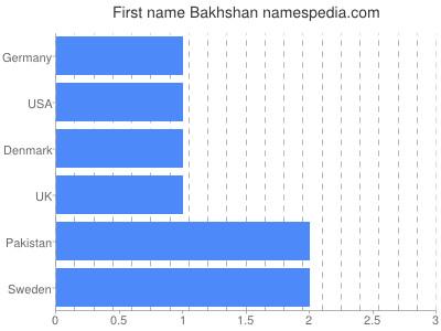 Given name Bakhshan