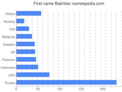 Given name Bakhtiar