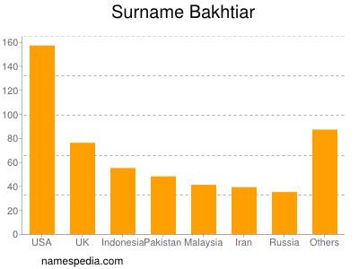 Surname Bakhtiar