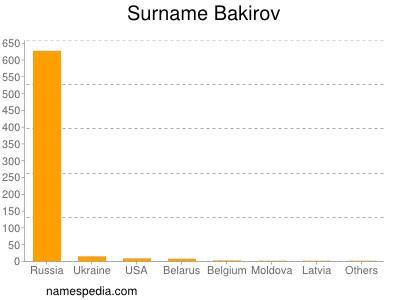 Surname Bakirov