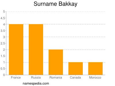 Surname Bakkay