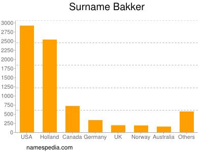 Surname Bakker