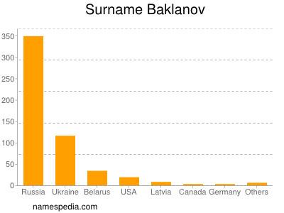 Familiennamen Baklanov