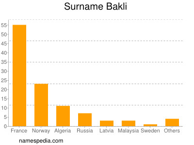 Surname Bakli