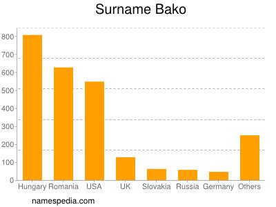 Surname Bako