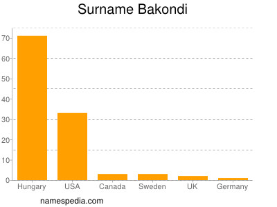 Surname Bakondi