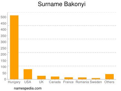 Surname Bakonyi