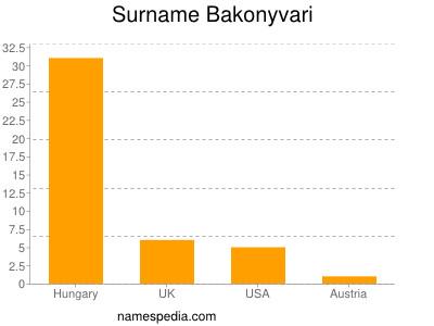 Familiennamen Bakonyvari