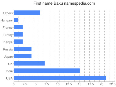 Given name Baku