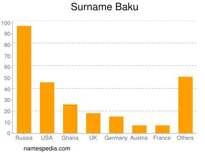 Surname Baku